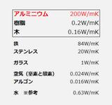 材料による熱伝導率
