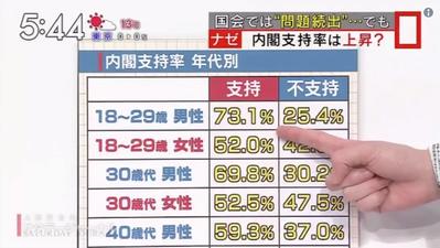 20代男性の7割が安倍内閣を支持【TBS】