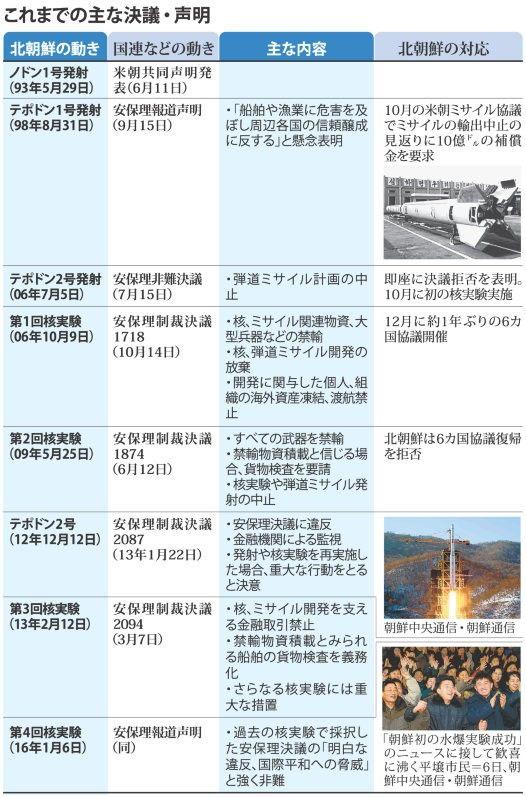 北朝鮮の核実験