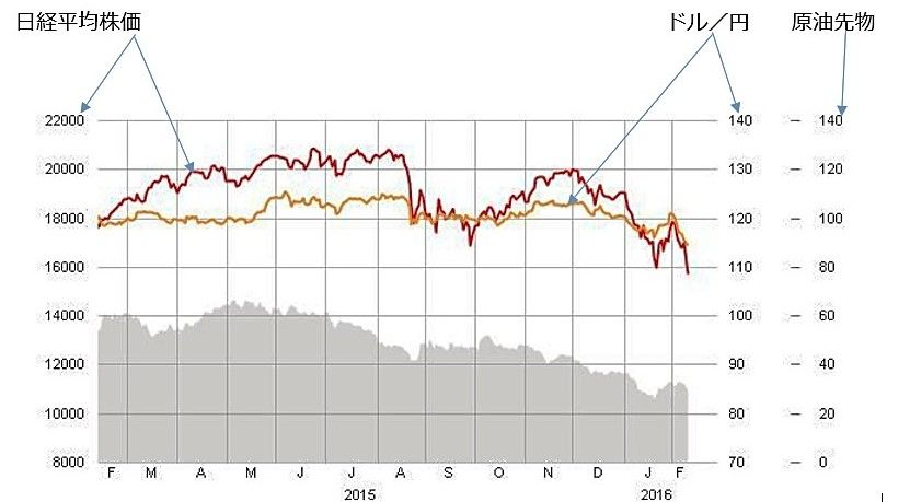 株価と円グラフ