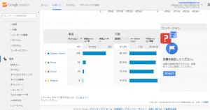 集客のサマリー   Google Analytics