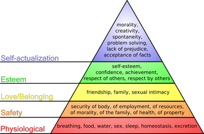 600px-Maslow's_hierarchy_of_needs