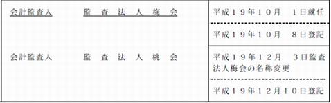 会計監査人の名称変更登記記録例