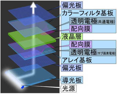 LCD_Panal_(Layer_model)_J
