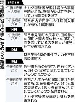 【埼玉】ペルー人熊谷6人殺害事件