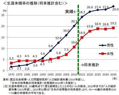 日本終了のお知らせ 生涯未婚率