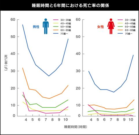 graph-d