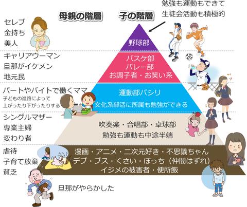 【悲報】スクールカーストの一覧表