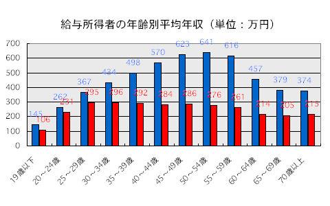 平均年収 男女別 年代別