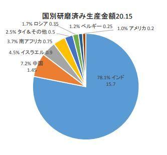 ダイヤモンド原石国別研磨済み生産額2017