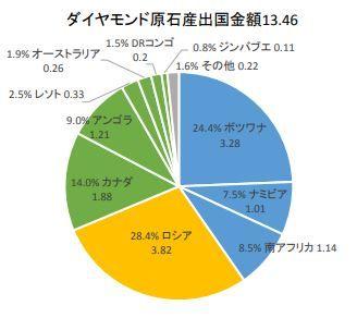 ダイヤモンド原石産出額2017