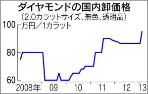 ダイヤモンドの国内卸価格 日経新聞2013年2月16日朝刊
