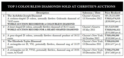 Top 5 Colorless Diamond sold at Christie's Auction