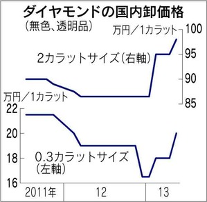 2013年5月25日日経 ダイヤモンドの国内卸価格