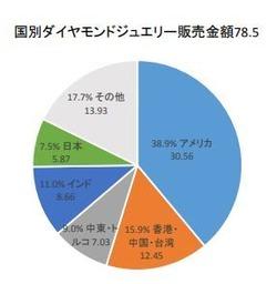 ダイヤモンドジュエリー国別販売金額2014