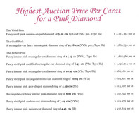 Highest Auction Price Per Carat for a Pink Diamond