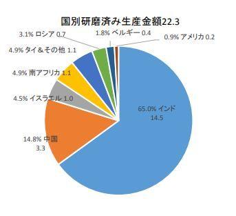 ダイヤモンド原石国別研磨済み生産額2014