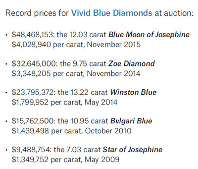 Record price Fancy Vivid Blue at auction