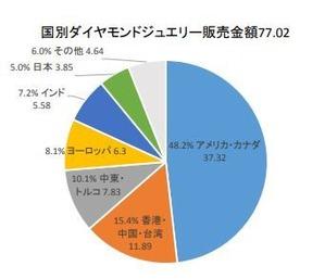 ダイヤモンドジュエリー国別販売金額2017
