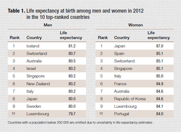 life_expectancy_top10_2012