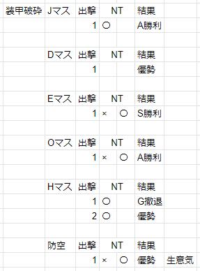 19夏E3-2装甲破砕記録