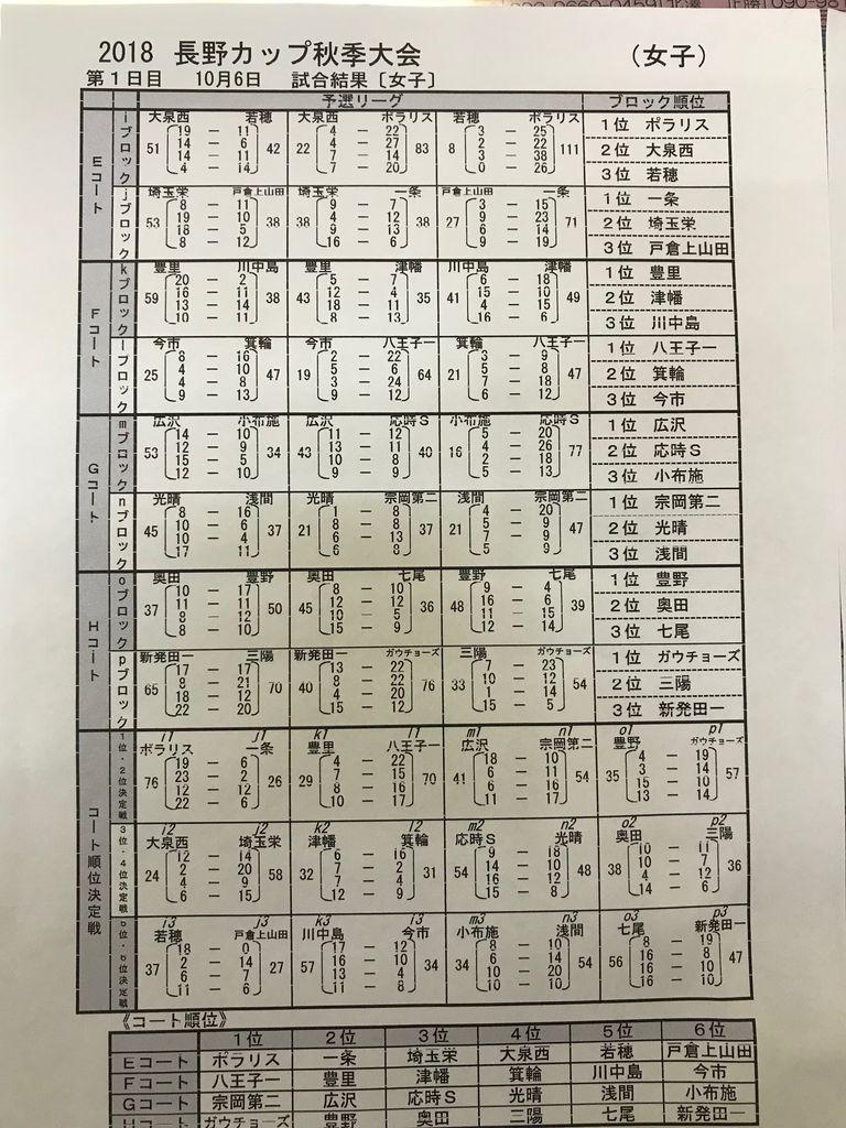 長野カップ秋季女子1日目結果