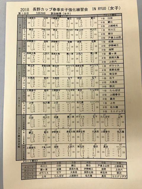 長野カップ女子強化 1日目