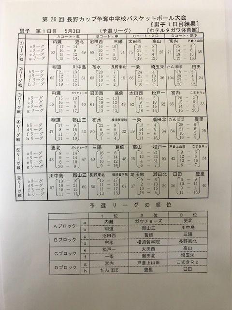 20180503長野カップ1日目 男子