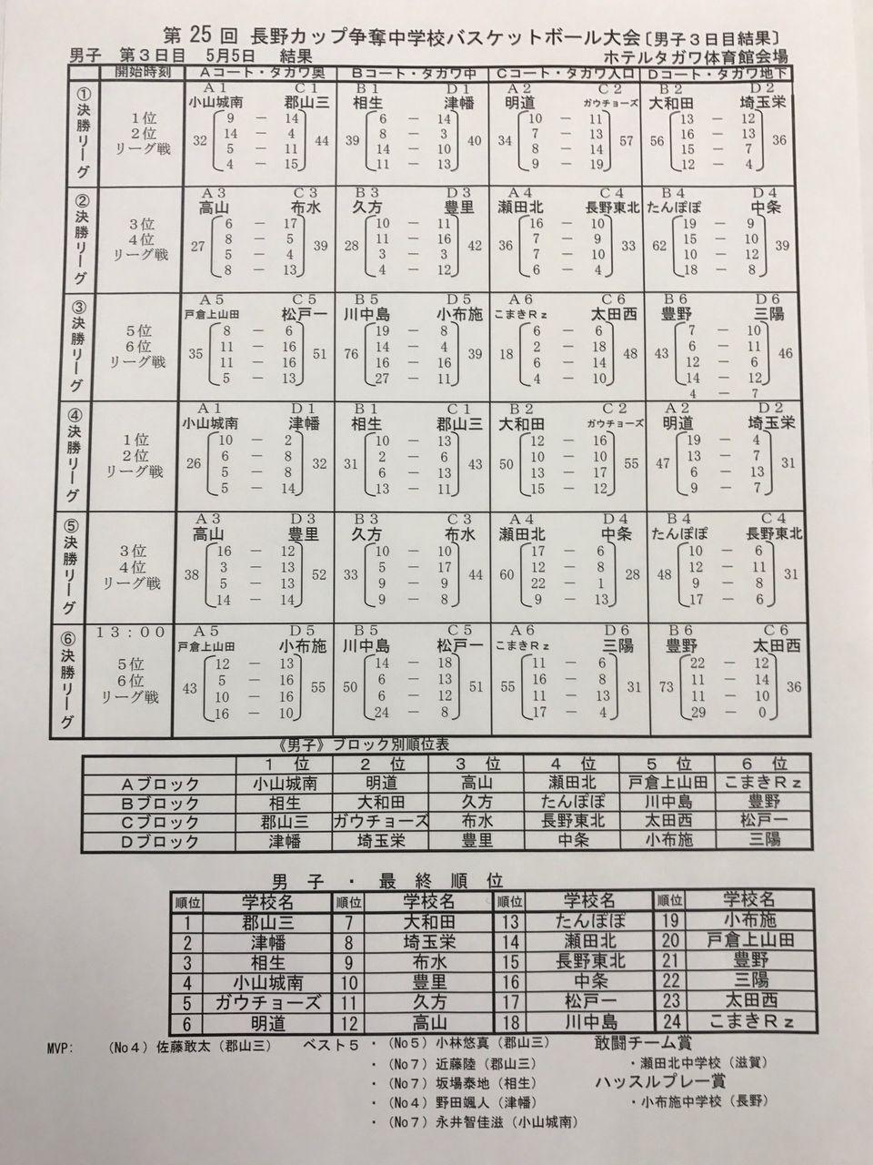 25回長野カップ結果 男子