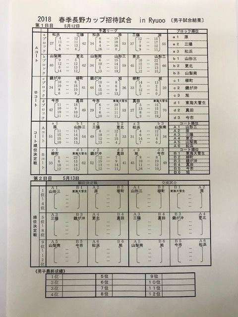 20180512長野カップ男子1日目