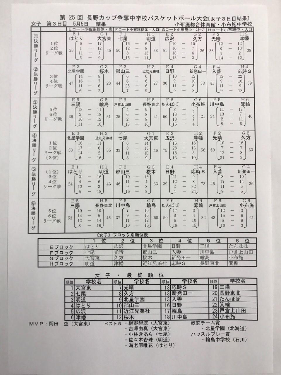 25回長野カップ結果 女子
