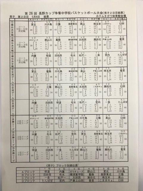 20180504長野カップ男子2日目結果