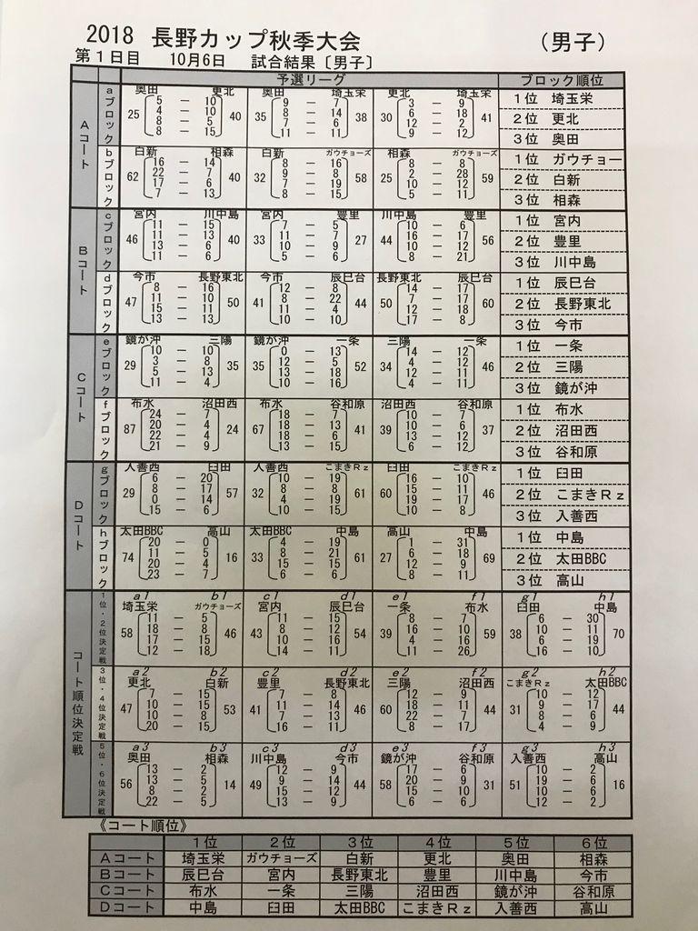 長野カップ秋季男子1日目20181006