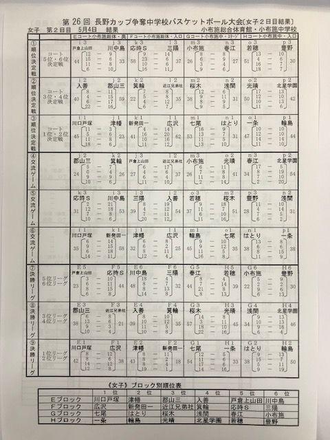 20180504長野カップ女子2日目結果