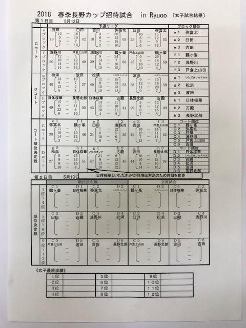 20180512長野カップ女子1日目