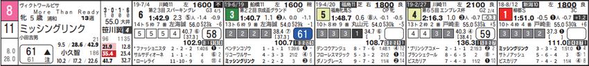 191003大井11Rの6