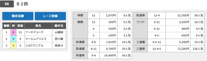 190625大井09Rの結果