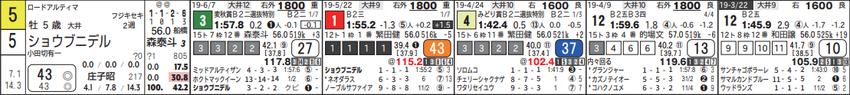 190625大井09Rの3