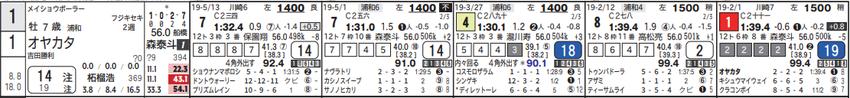 190529浦和06Rの1