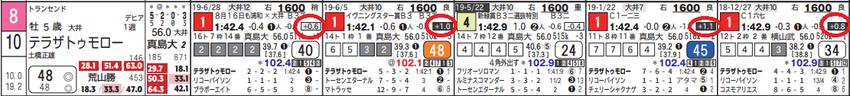 190710大井12Rの10