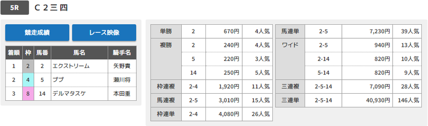 190625大井05Rの結果