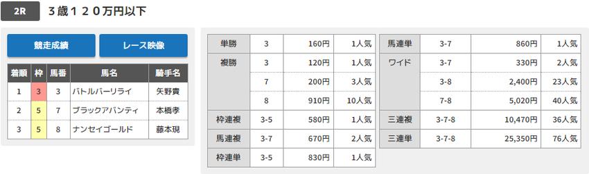 190625大井02Rの結果