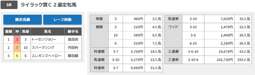 190611川崎05結果