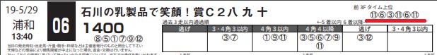190529浦和06Rの2