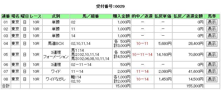 2回東京12日10R