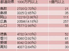 年収1億円