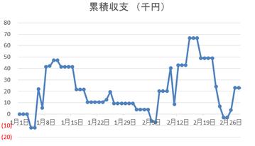収支推移2018年1-2月
