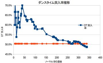ディスクアップDT突入データ_11月