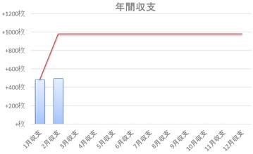 累計収支推移2018年2月