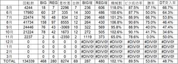 ディスクアップ月別データ_11月
